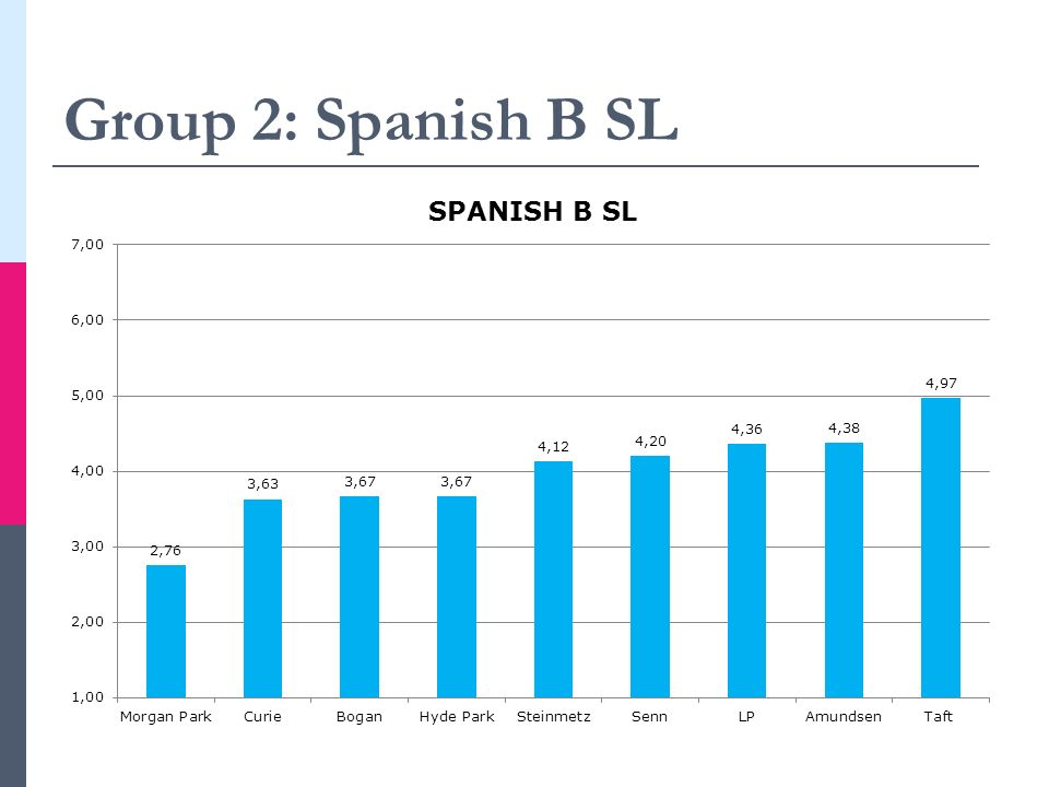 Group 2: Spanish B SL