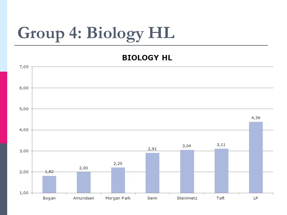 Group 4: Biology HL
