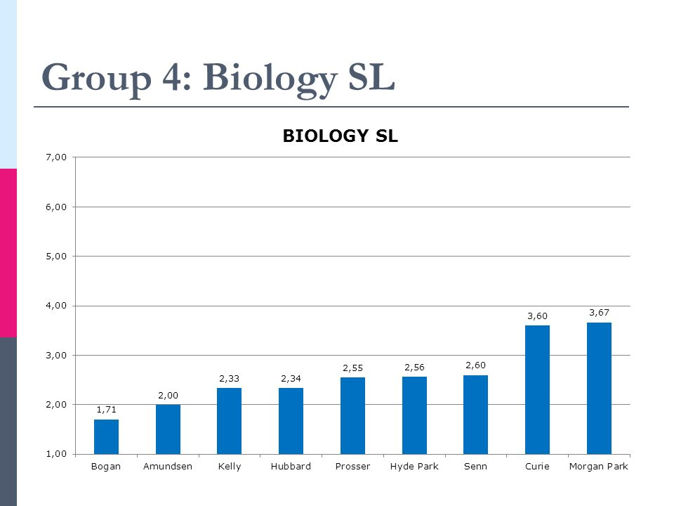 Group 4: Biology SL