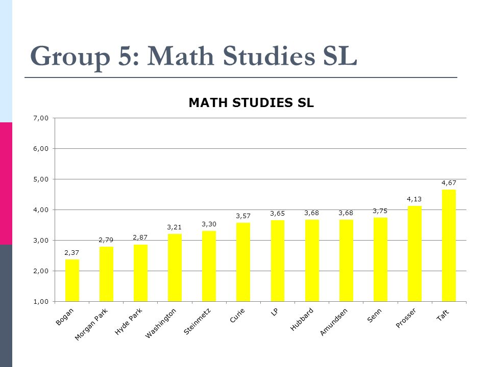 Group 5: Math Studies SL