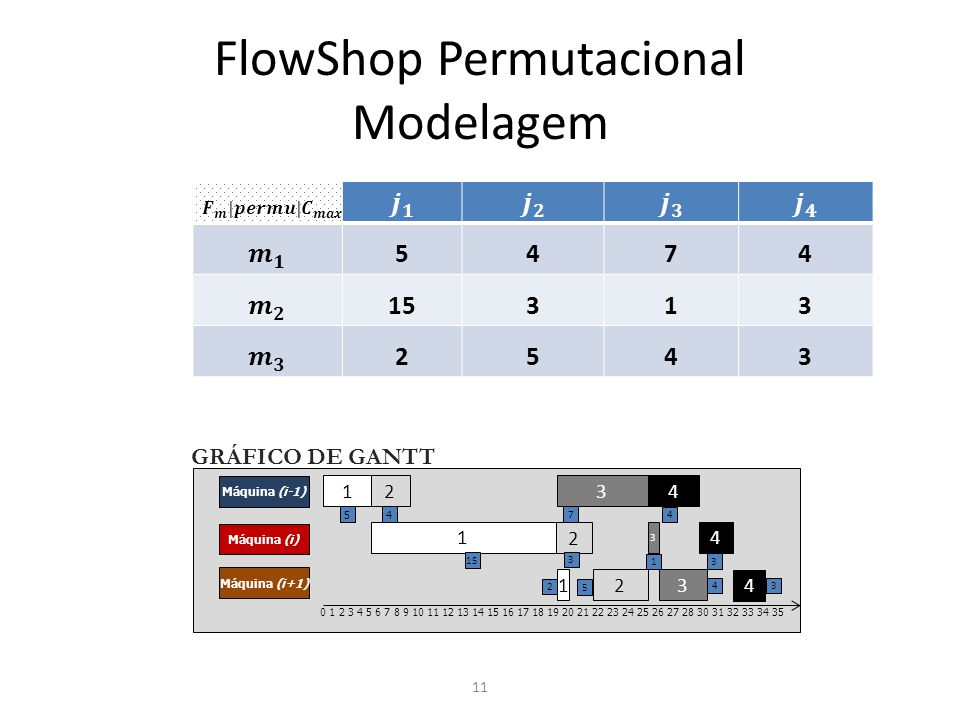 FlowShop Permutacional Modelagem