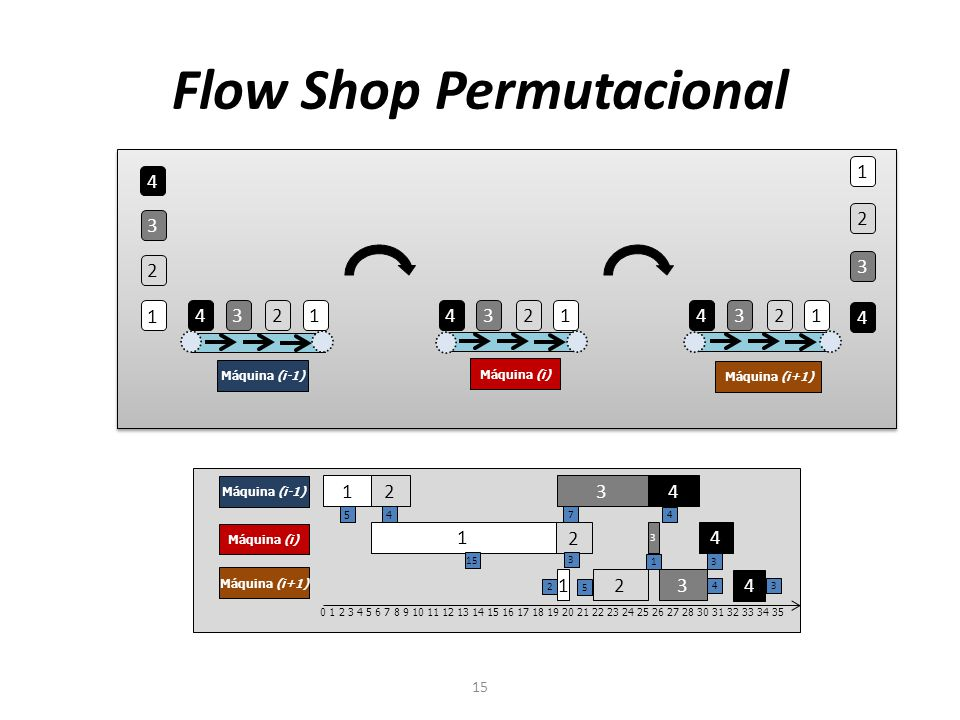 Flow Shop Permutacional