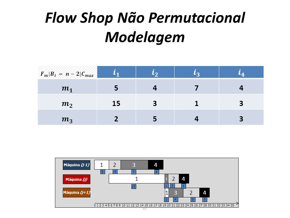 Flow Shop Não Permutacional Modelagem