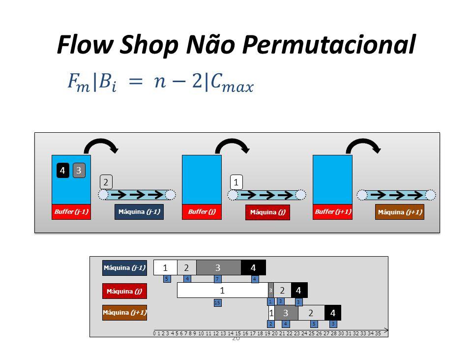Flow Shop Não Permutacional