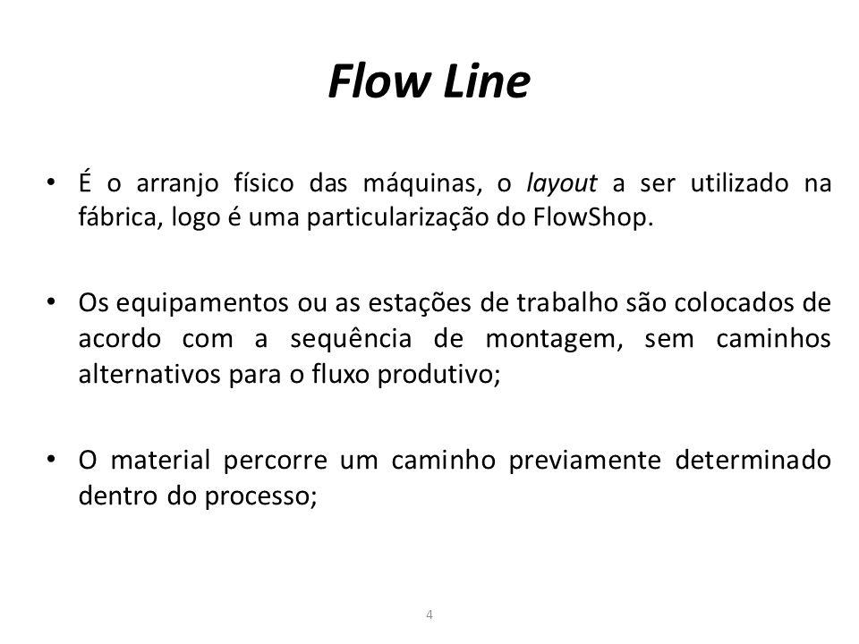 Flow Line É o arranjo físico das máquinas, o layout a ser utilizado na fábrica, logo é uma particularização do FlowShop.