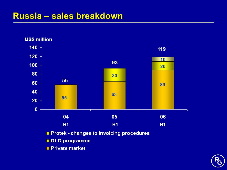 Russia – sales breakdown