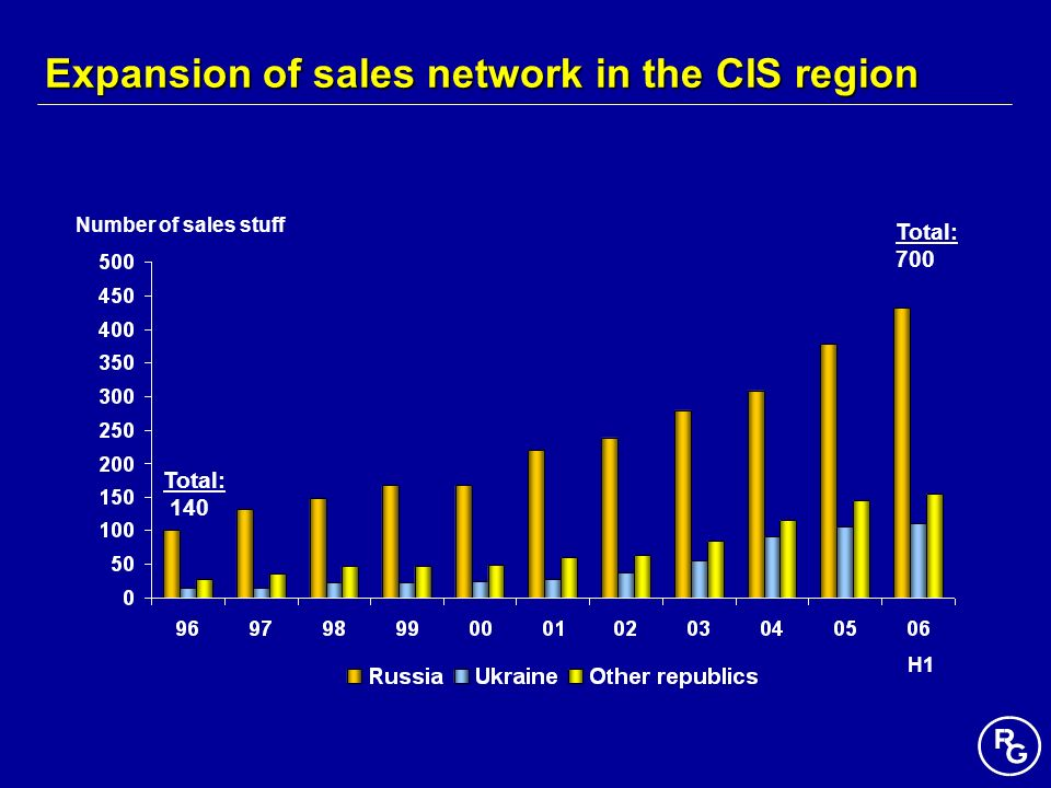 Expansion of sales network in the CIS region