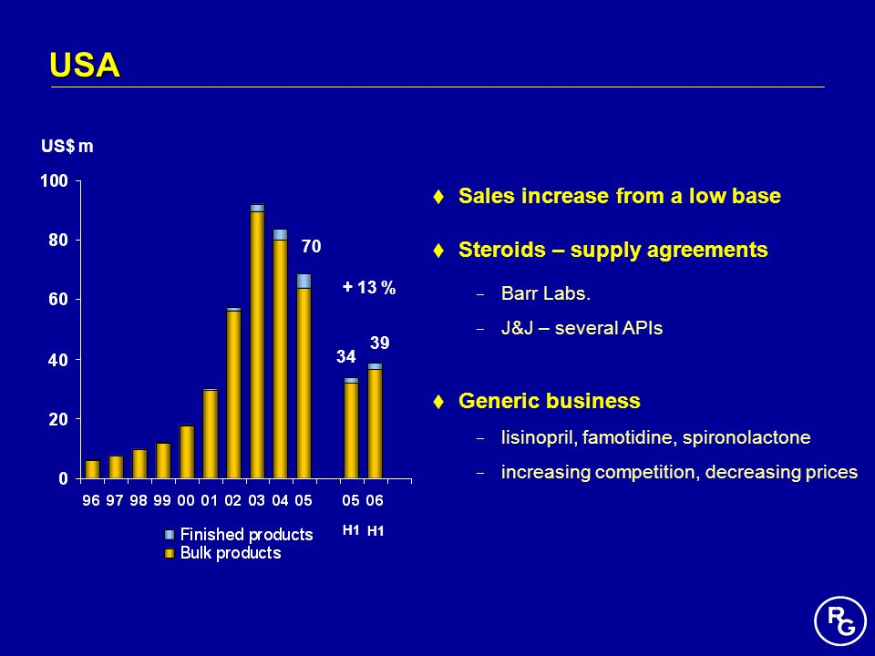 USA Sales increase from a low base Steroids – supply agreements
