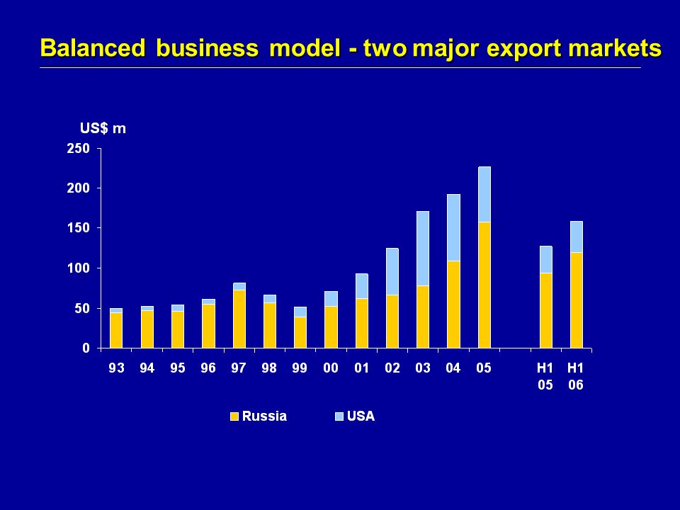 Balanced business model - two major export markets