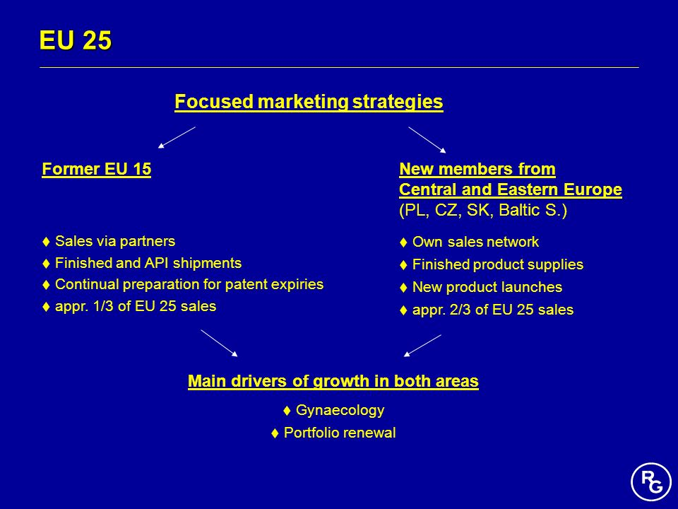 Focused marketing strategies