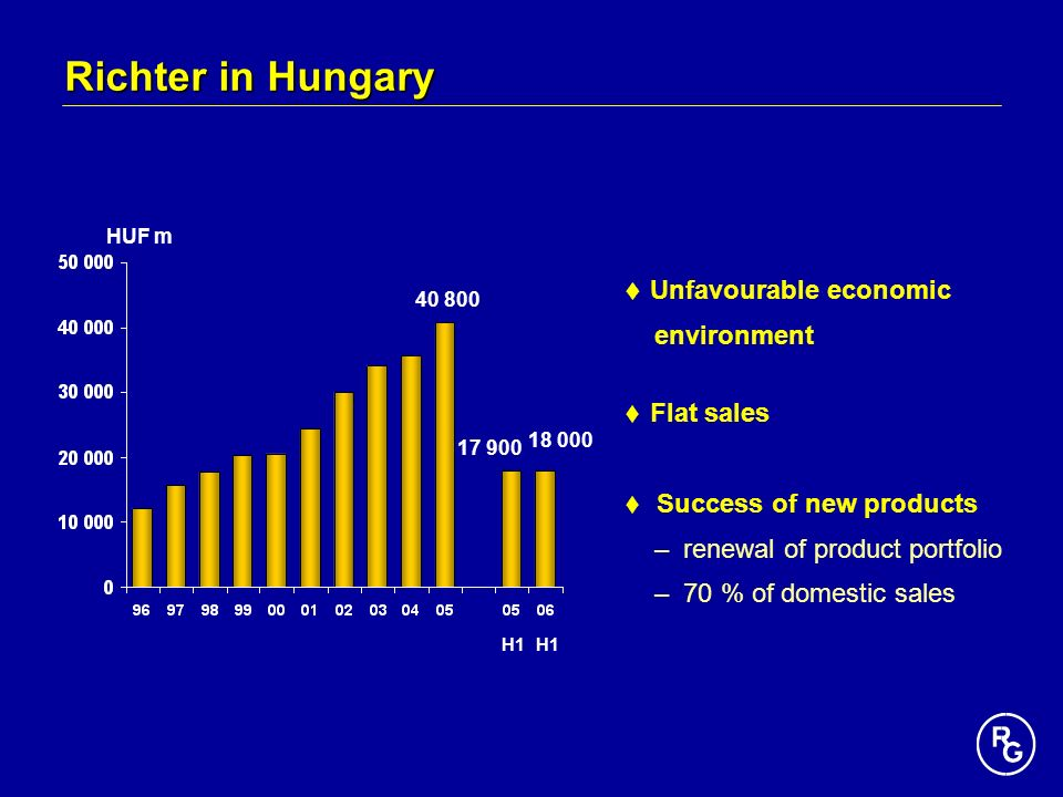 Richter in Hungary Unfavourable economic environment Flat sales