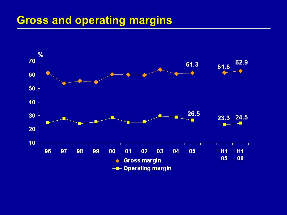 Gross and operating margins