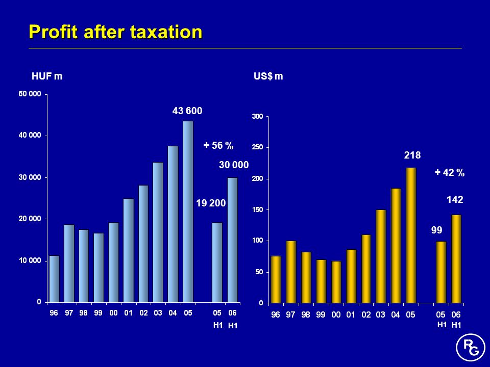 Profit after taxation HUF m US$ m 43 600 + 56 % 218 30 000 + 42 % 142