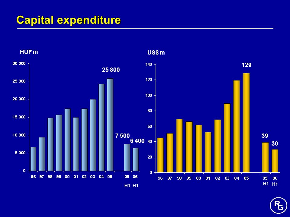 Capital expenditure HUF m US$ m 129 25 800 7 500 39 6 400 30 H1 H1 H1