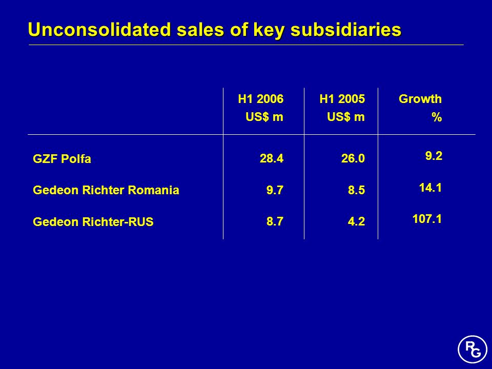 Unconsolidated sales of key subsidiaries