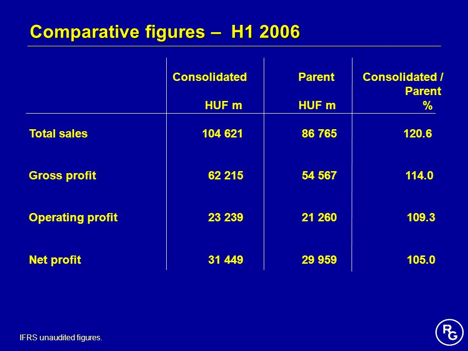 Comparative figures – H1 2006