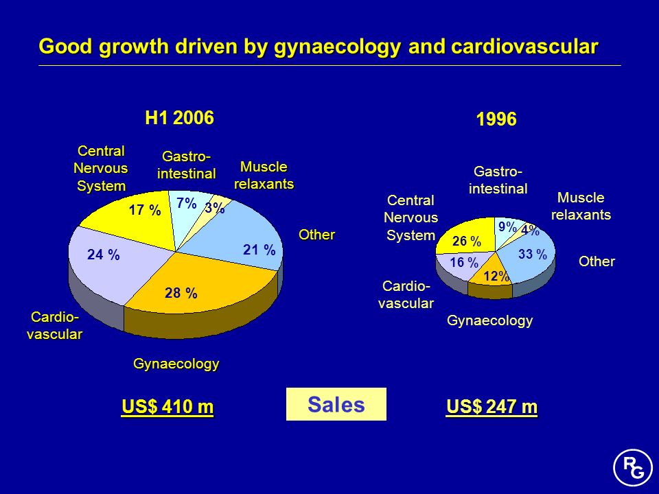 Good growth driven by gynaecology and cardiovascular
