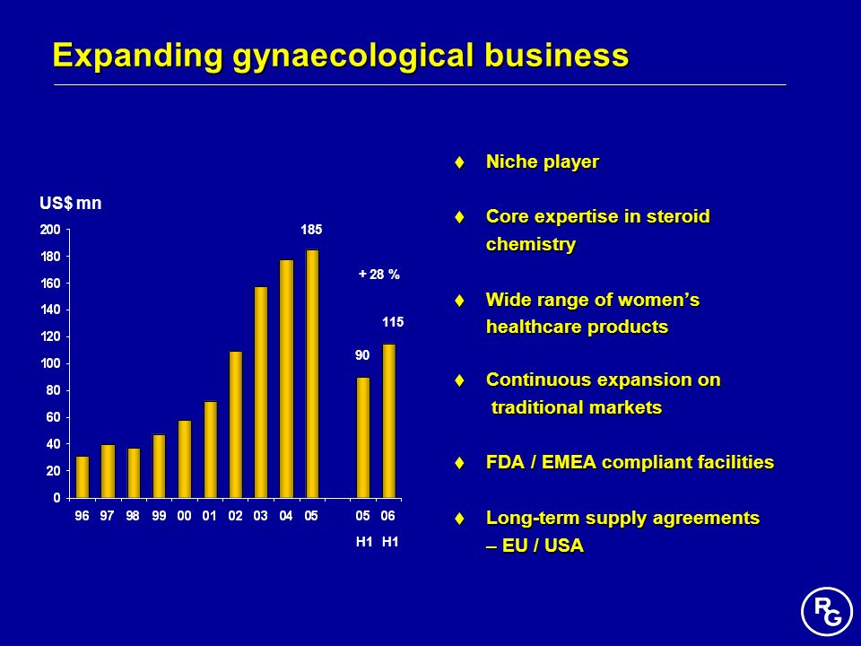 Expanding gynaecological business