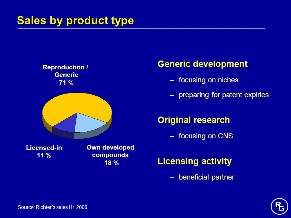 Sales by product type Generic development Original research