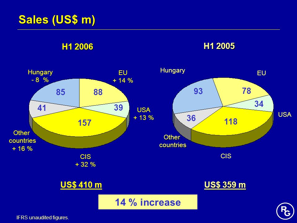 Sales (US$ m) 14 % increase H H