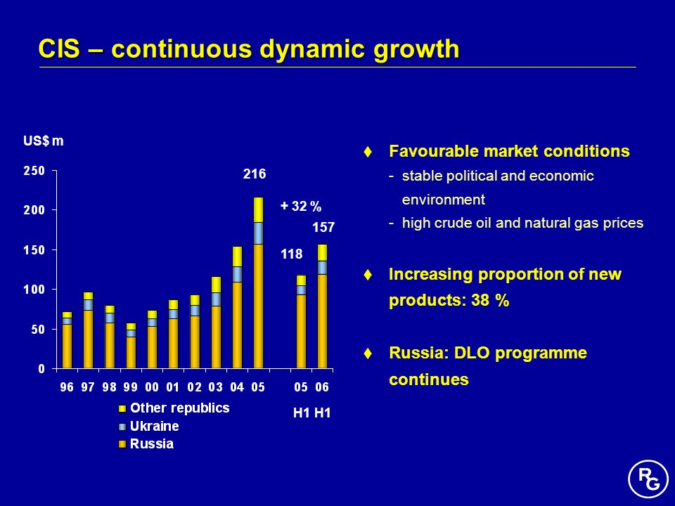 CIS – continuous dynamic growth