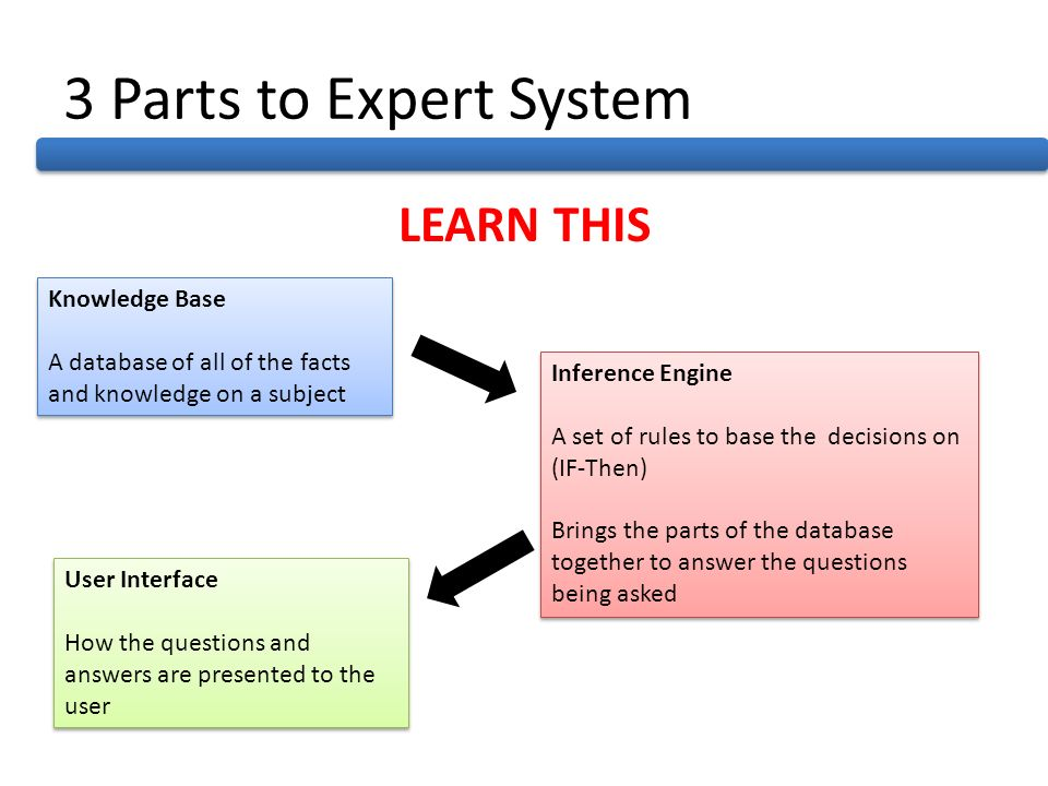 3 Parts to Expert System LEARN THIS Knowledge Base