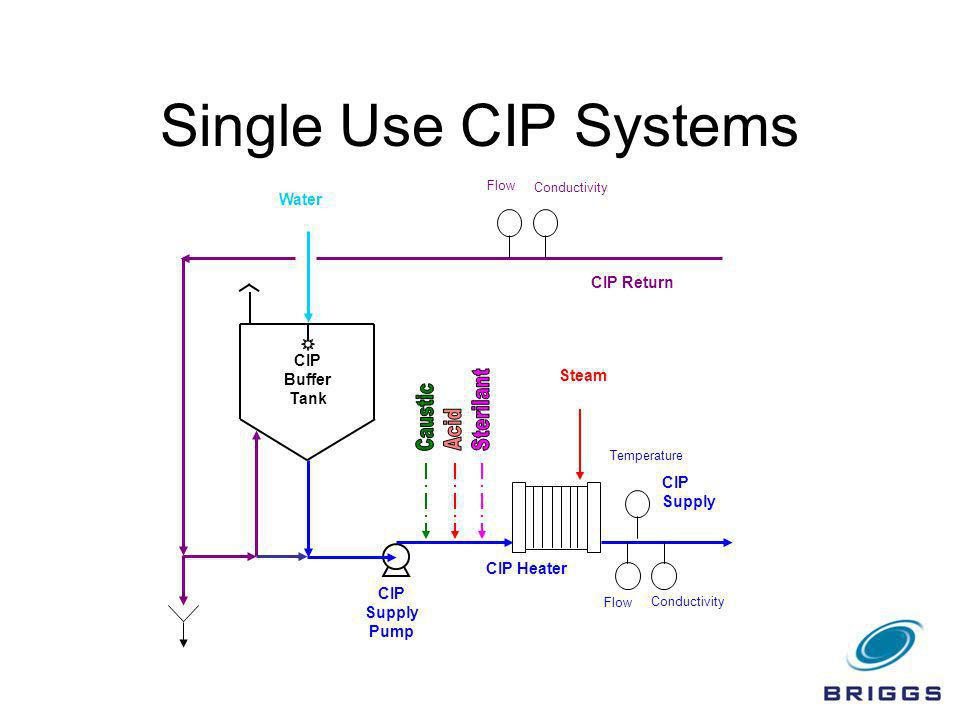 Single Use CIP Systems Sterilant Caustic Acid Water CIP Return