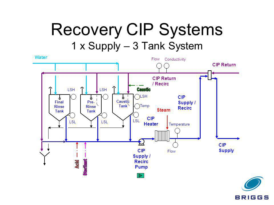 Recovery CIP Systems 1 x Supply – 3 Tank System