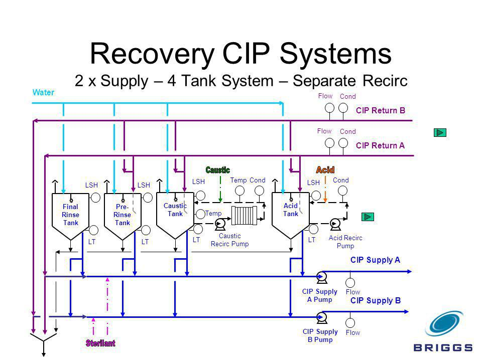 Recovery CIP Systems 2 x Supply – 4 Tank System – Separate Recirc