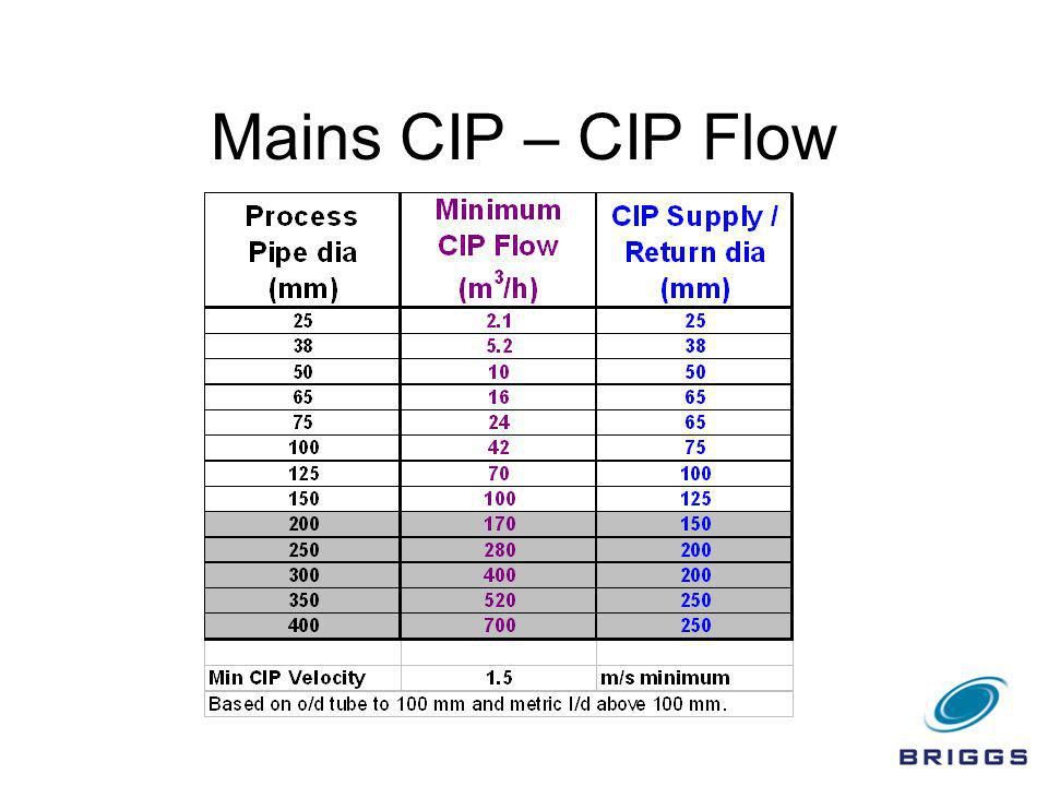 Mains CIP – CIP Flow