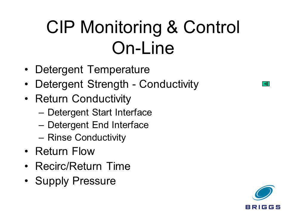 CIP Monitoring & Control On-Line