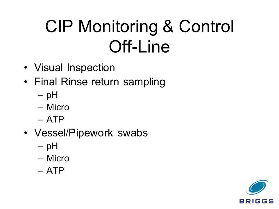 CIP Monitoring & Control Off-Line