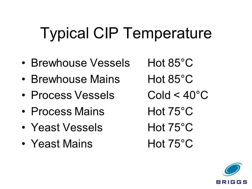Typical CIP Temperature