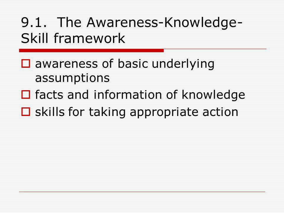 9.1. The Awareness-Knowledge-Skill framework