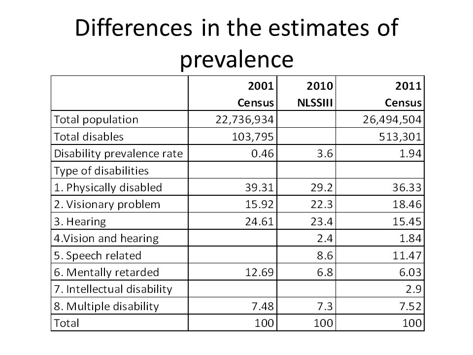 Differences in the estimates of prevalence