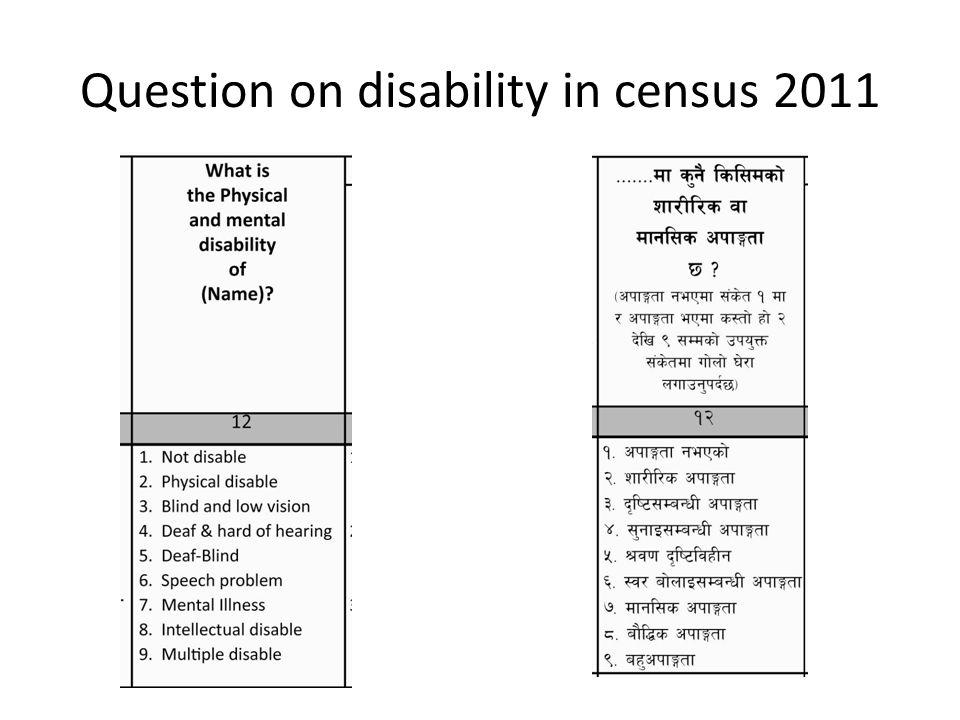 Question on disability in census 2011