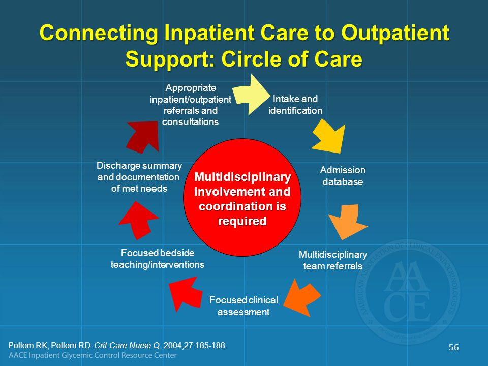 Connecting Inpatient Care to Outpatient Support: Circle of Care