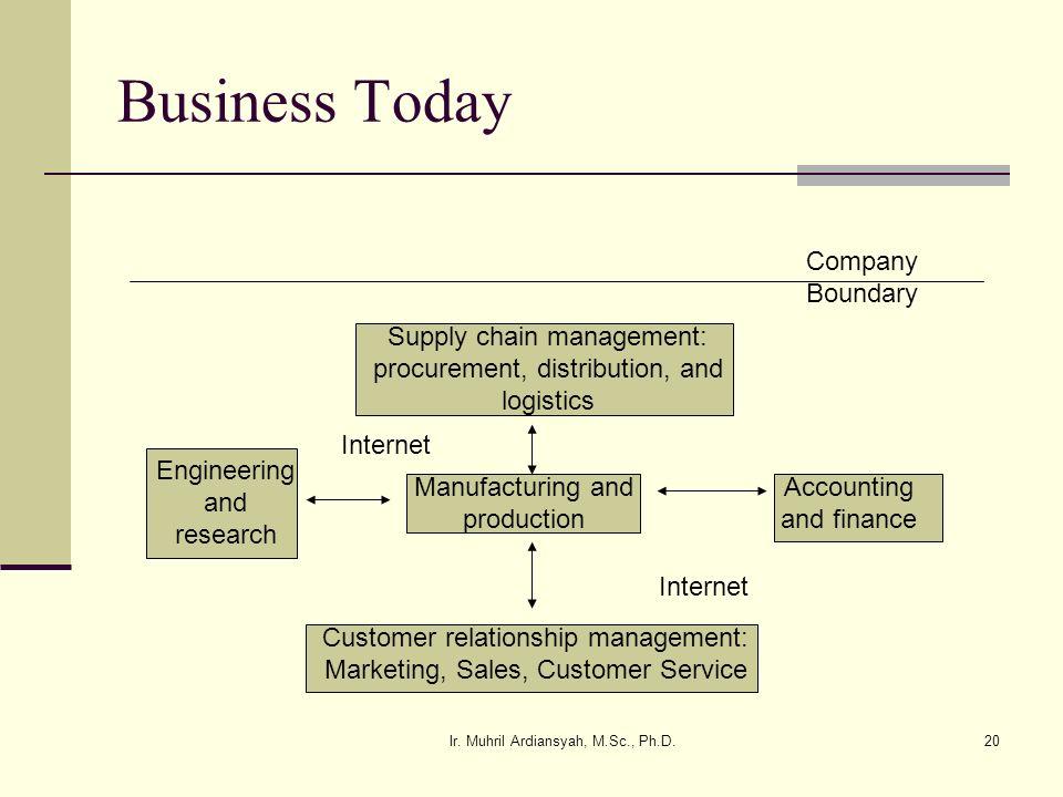 Business Today Company Boundary