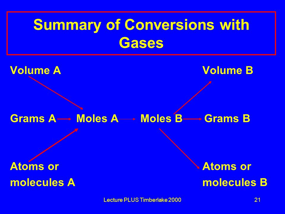 Summary of Conversions with Gases