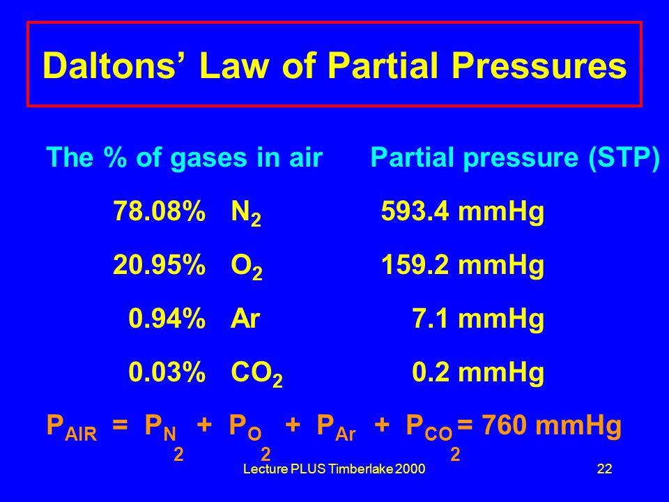 Daltons' Law of Partial Pressures