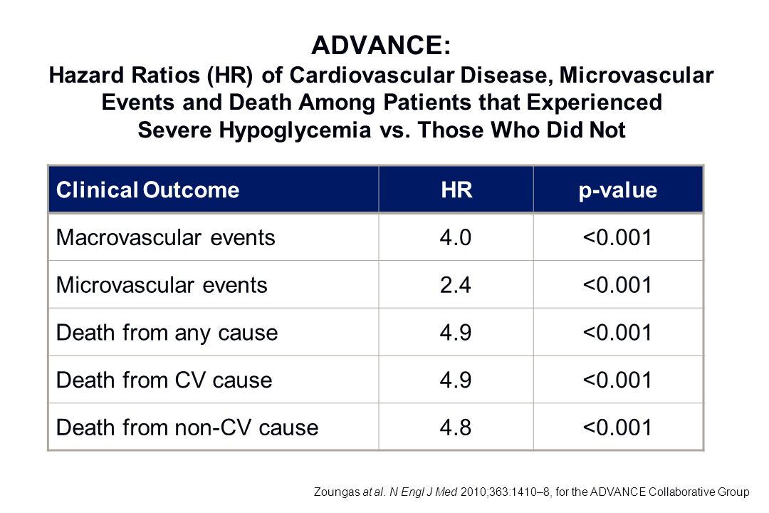 ADVANCE: Hazard Ratios (HR) of Cardiovascular Disease, Microvascular Events and Death Among Patients that Experienced Severe Hypoglycemia vs. Those Who Did Not