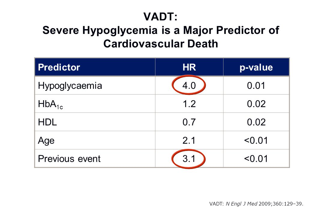 VADT: Severe Hypoglycemia is a Major Predictor of Cardiovascular Death