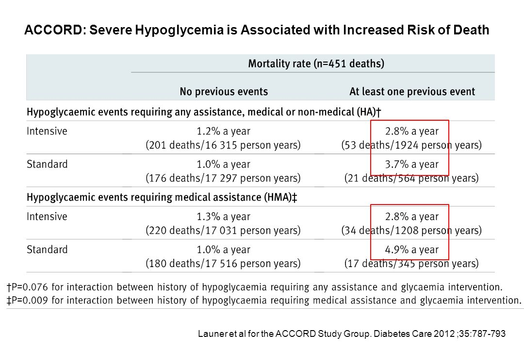 ACCORD: Severe Hypoglycemia is Associated with Increased Risk of Death