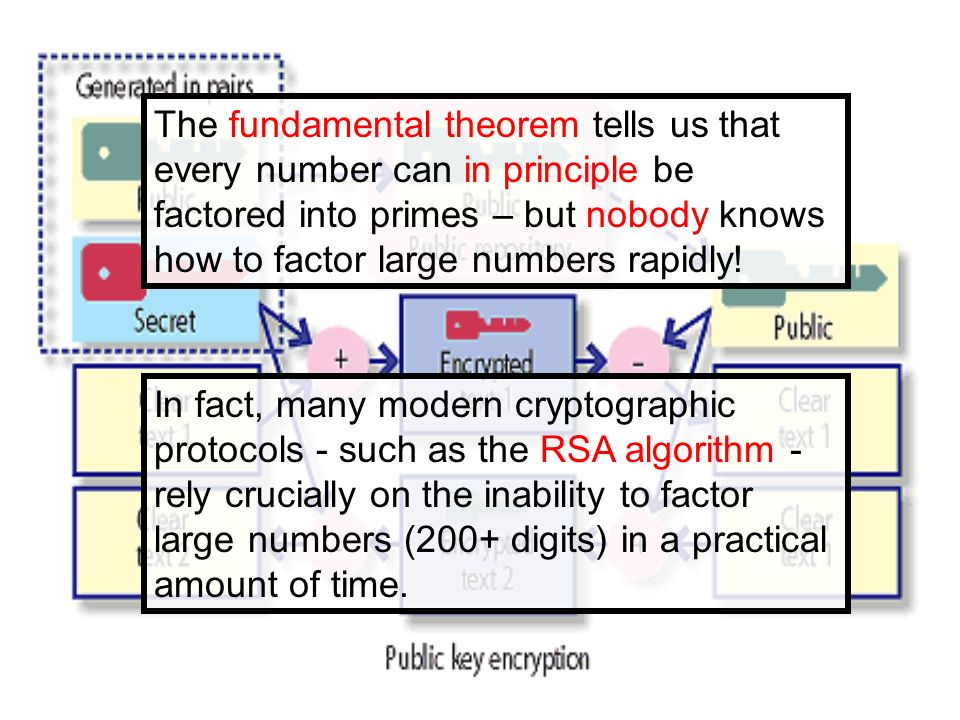 The fundamental theorem tells us that every number can in principle be factored into primes – but nobody knows how to factor large numbers rapidly!