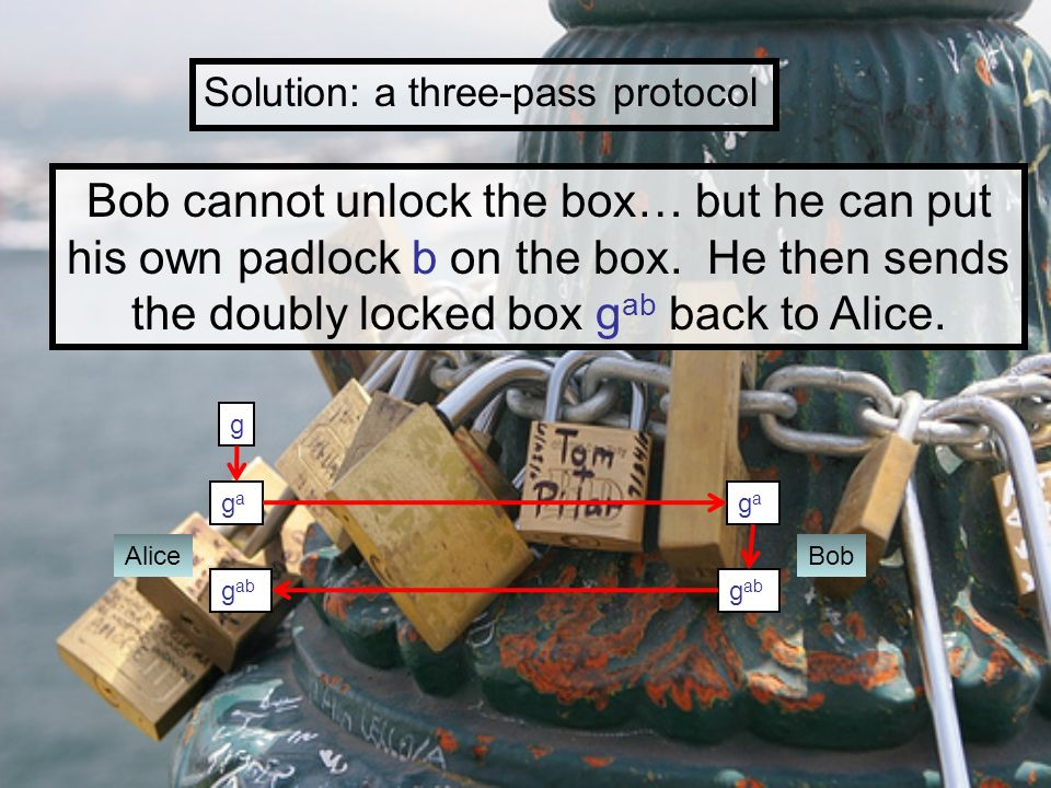 Solution: a three-pass protocol