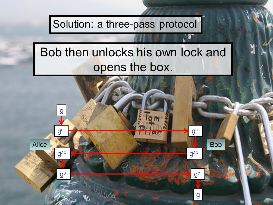 Bob then unlocks his own lock and opens the box.
