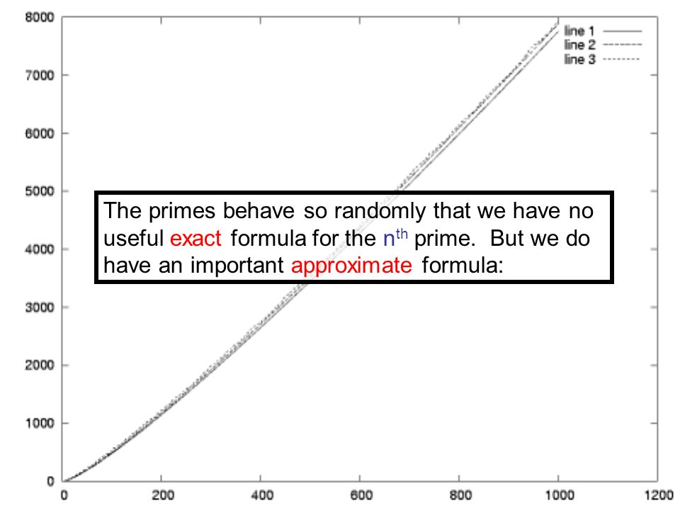 The primes behave so randomly that we have no useful exact formula for the nth prime.