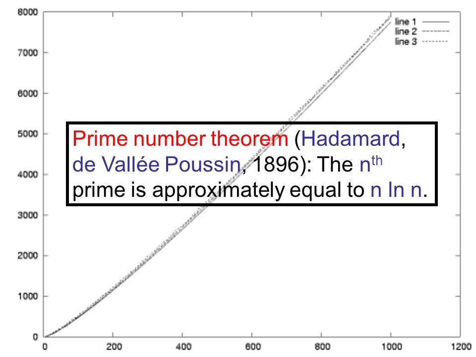 Prime number theorem (Hadamard, de Vallée Poussin, 1896): The nth prime is approximately equal to n ln n.