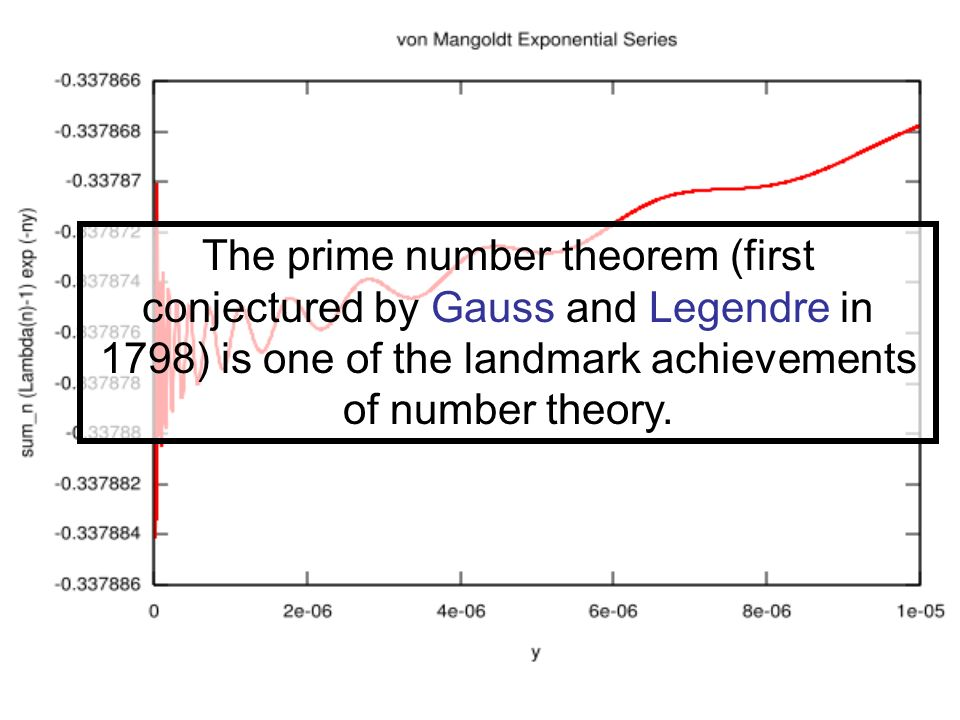 The prime number theorem (first conjectured by Gauss and Legendre in 1798) is one of the landmark achievements of number theory.