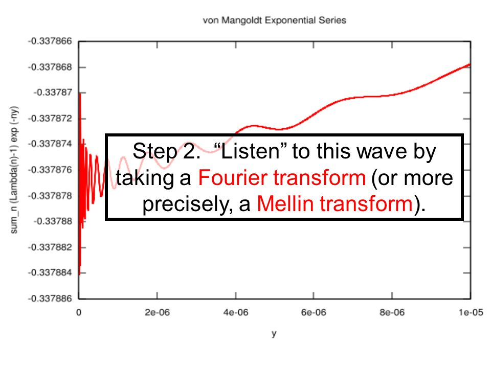 Step 2. Listen to this wave by taking a Fourier transform (or more precisely, a Mellin transform).